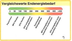 Bedeutung des Energiebedarfs anhand der Farbscala erklärt