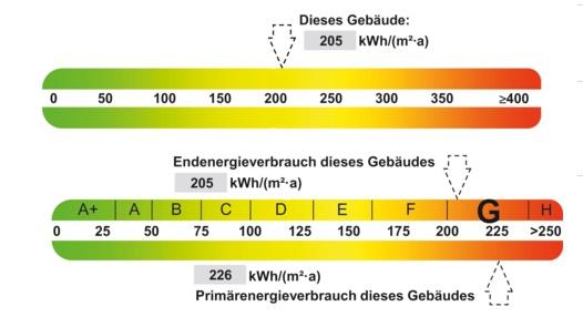 Energieausweis Farbscalen Unterschied alt - neu